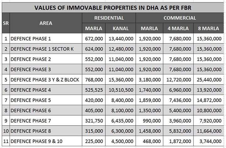 FBR Fair Market Property Values